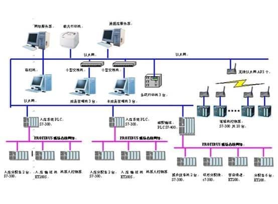 自动化控制中心